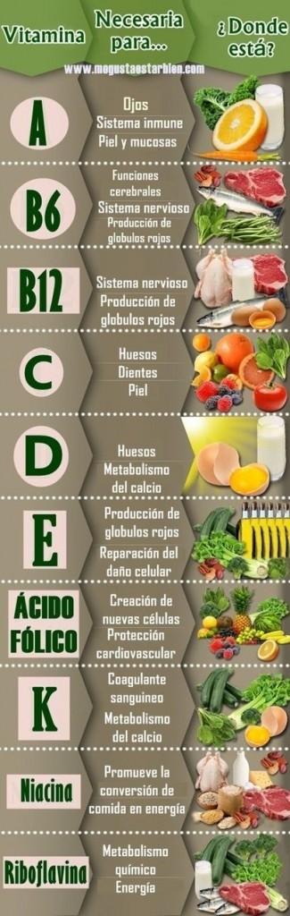 infografía vitaminas 2
