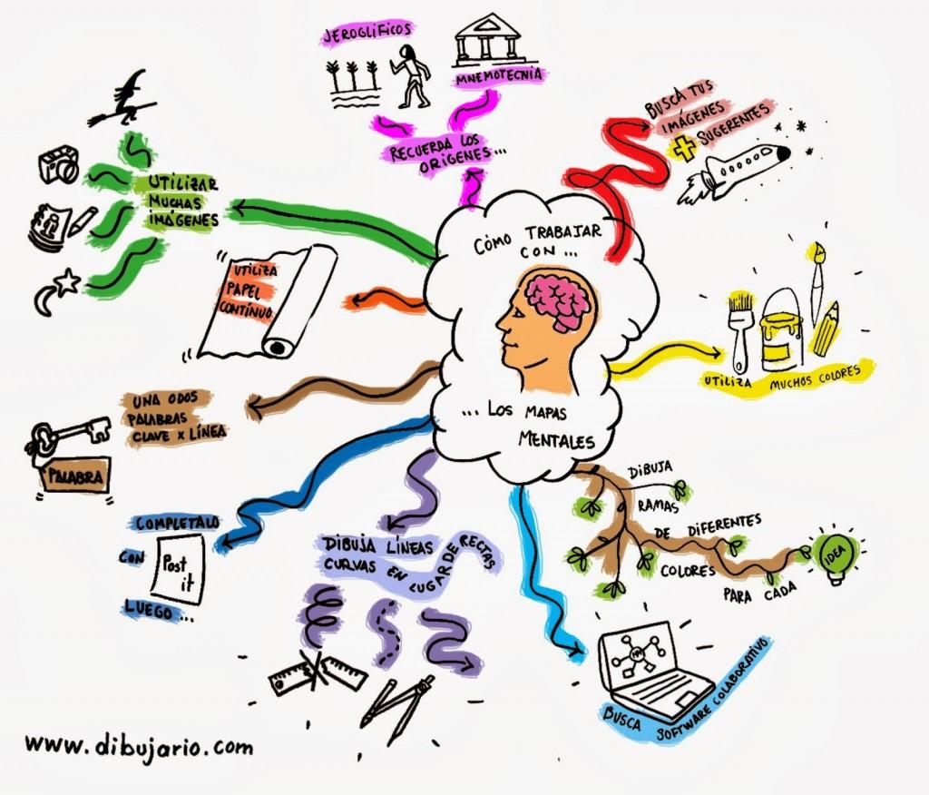 Mapas Mentales: una forma de ordenar tus pensamientos y emociones
