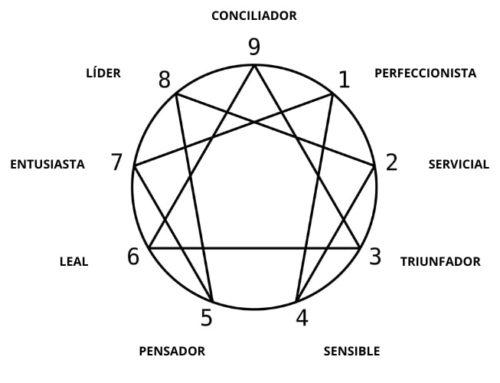 Eneagrama: los 9 tipos de personalidad que puedes tener